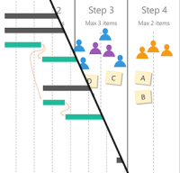 Traditional Gantt chart or Agile sprints to plan your project - Why not both?